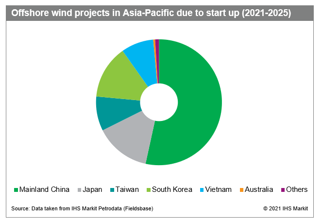 Upcoming offshore wind projects in APAC