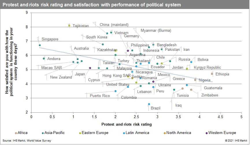 Protest and riots risk rating and satisfaction with performance of political system