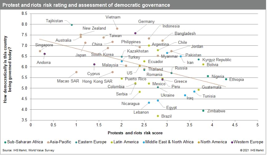 Lower protest and riot risk in countries satisfied with democratic governance