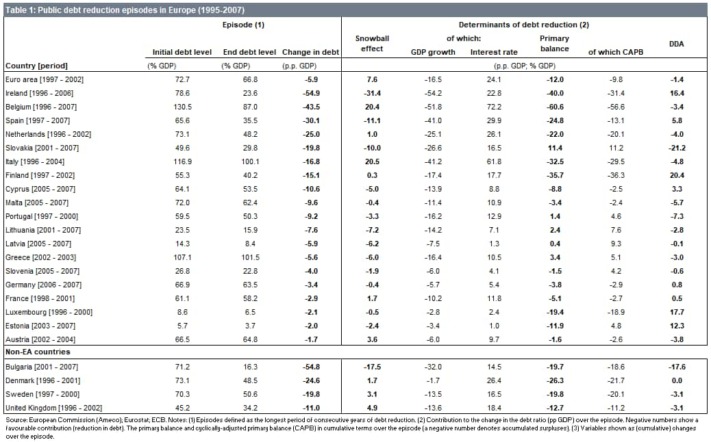 Table 1: Public debt reduction episodes in Europe (1995-2007)