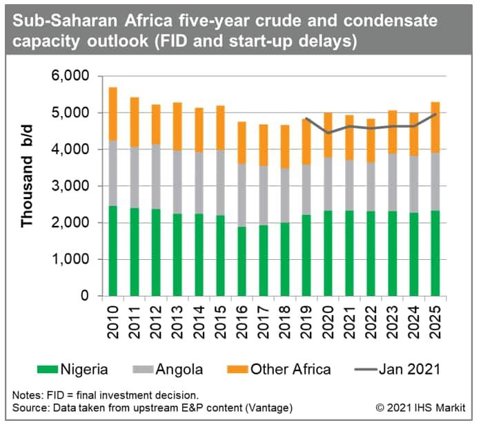 sub Saharan Africa five year crude outlook