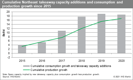 Cumulative Northeast takeaway capacity additions and consumption and production growth since 2015