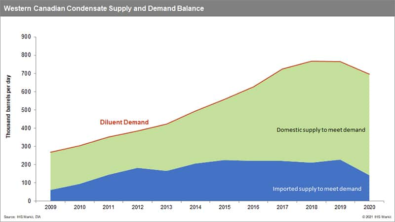Western Canadian Condensate Supply and Demand Balance