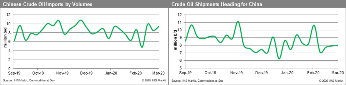 Chinese Crude Oil Imports by Volumes