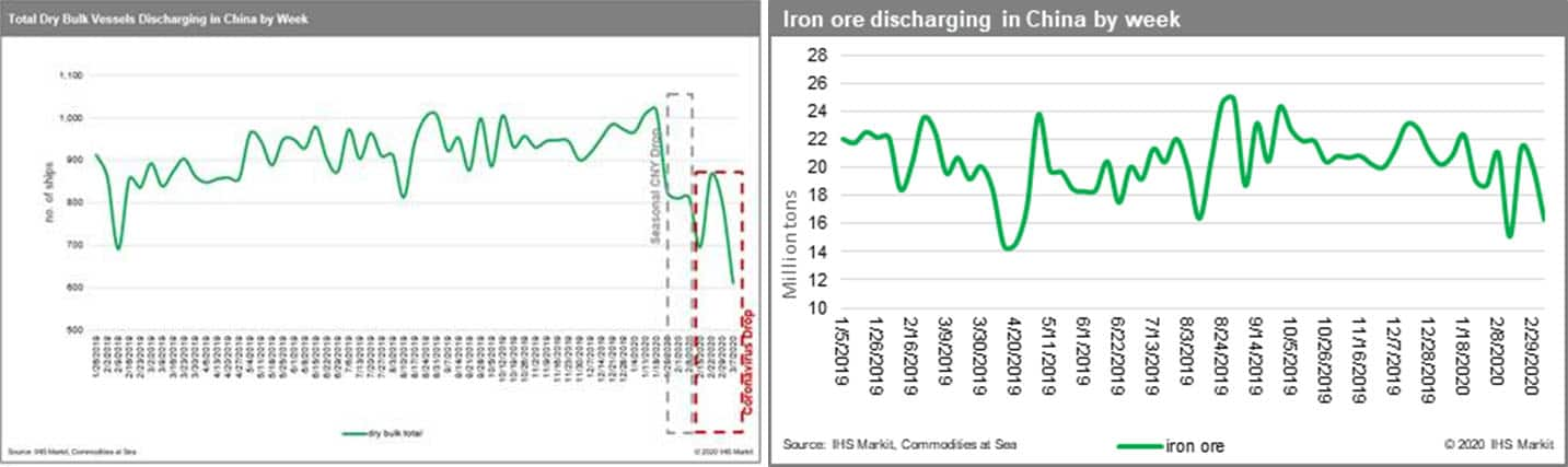 Iron Ore Discharging in China by Week