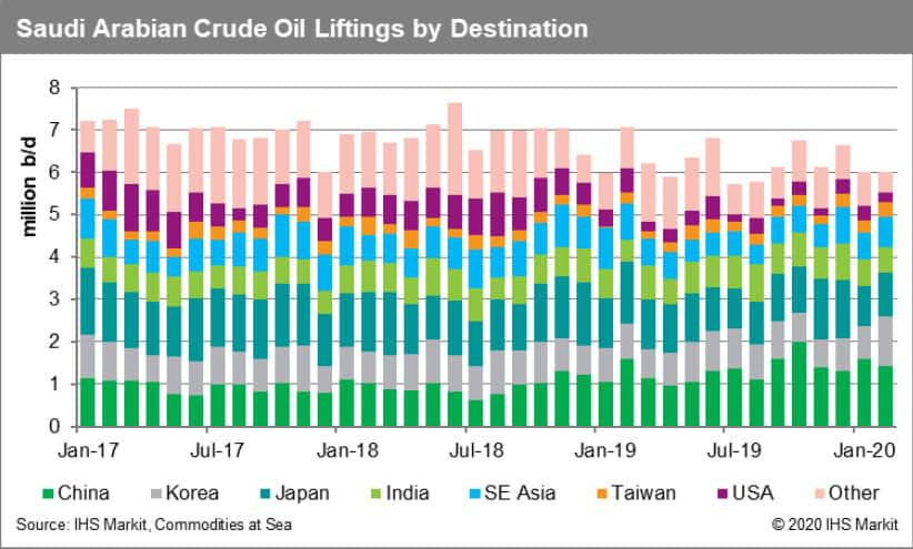 Saudi Arabia Crude Oil Liftings by Destination