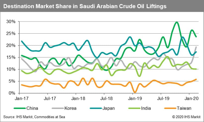 Destination Market Share in Saudi Arabian Crude Oil Liftings