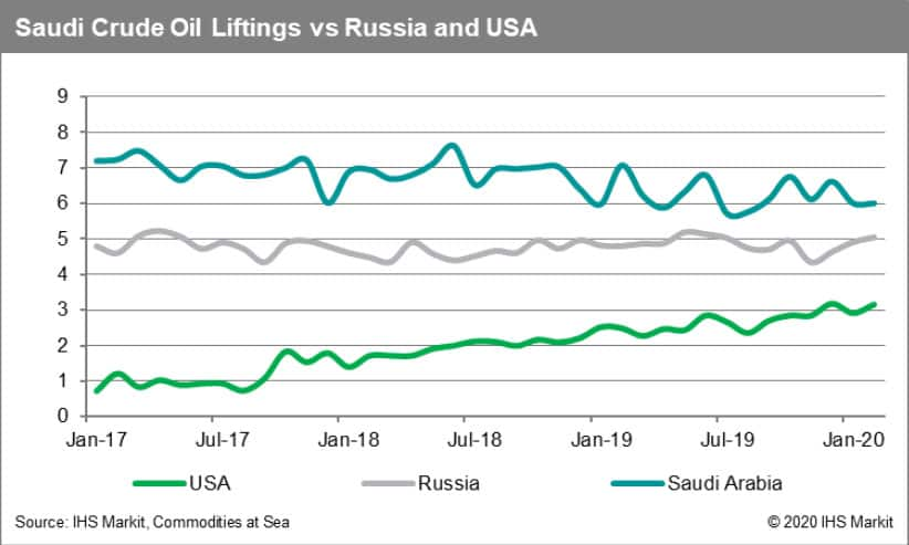 Saudi Arabia Crude Oil Liftings vs Russia and USA