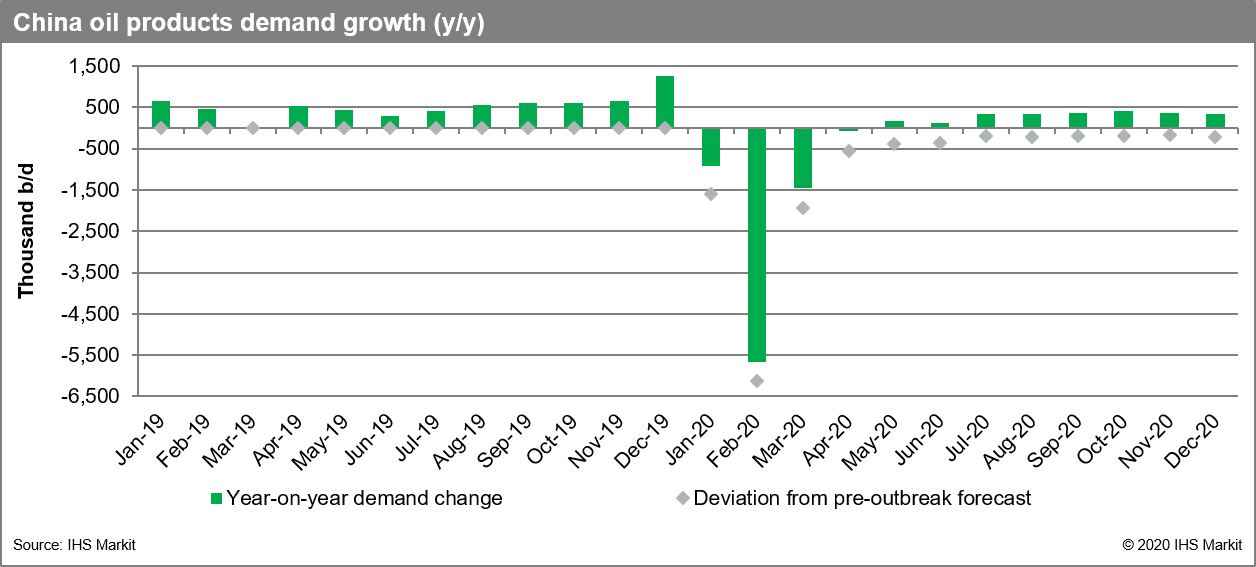 china-oil-demand