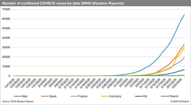Number of confirmed COVID-19 cases by date (WHO)