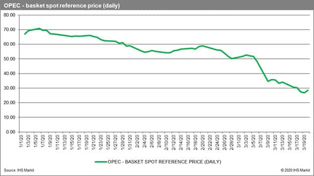 OPEC basket spot reference price