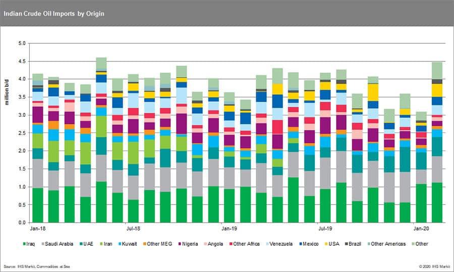 India crude oil imports by origin