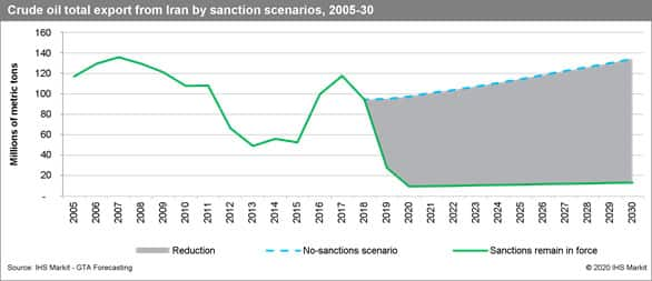 Crude oil total exports from Iran by sanction scenarios, 2005-30