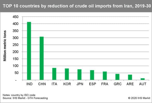 Top 10 countries by reduction of crude oil imports from Iran, 2019-30