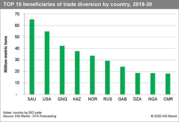 Top 10 beneficiaries of trade diversion by country, 2019-30