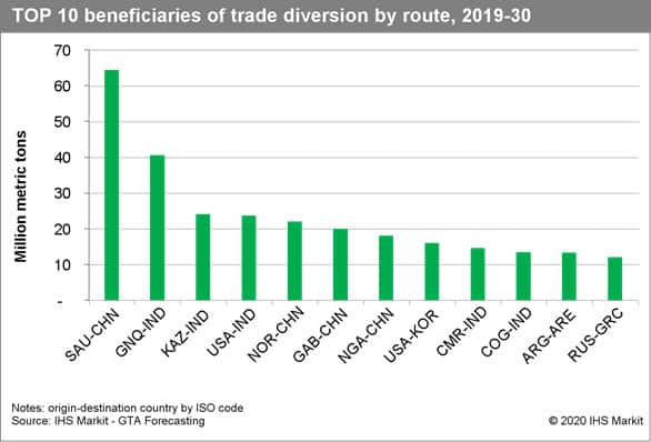 Top 10 beneficiaries of trade diversion by route, 2019-30