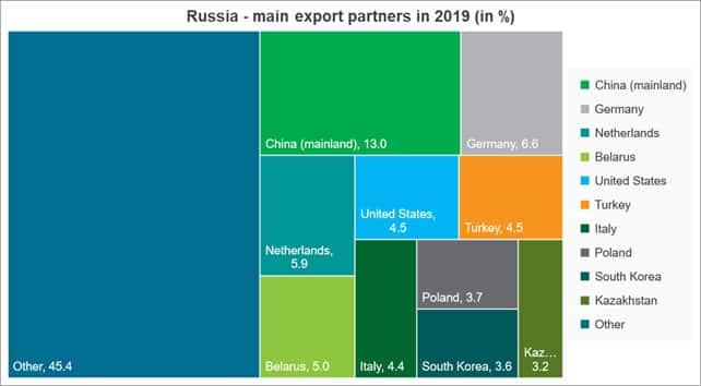 Russia main export partners in 2019