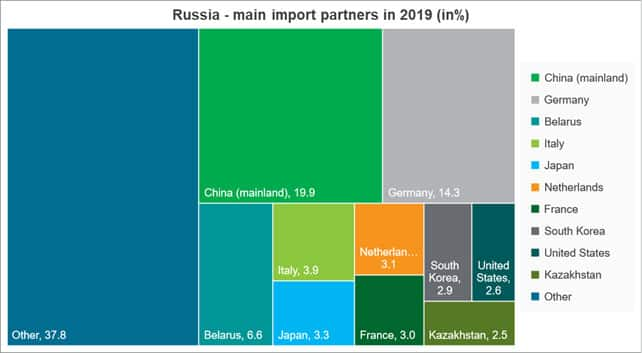 Russia Main Import Partners in 2019