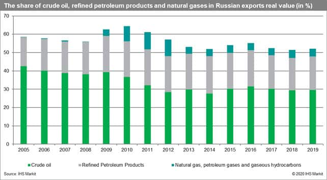 Share of crude oil, refined products and natural gases in Russian exports