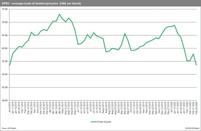 OPEC average crude oil basket spot price