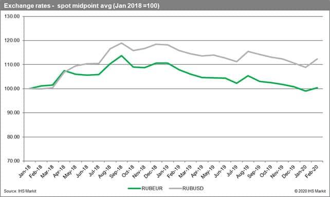 Exhange rates spot midpoint average