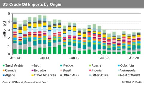 US crude oil imports by origin