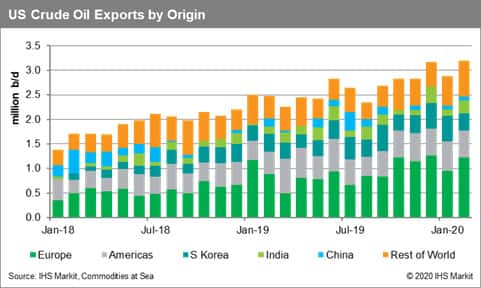 US crude oil exports by origin