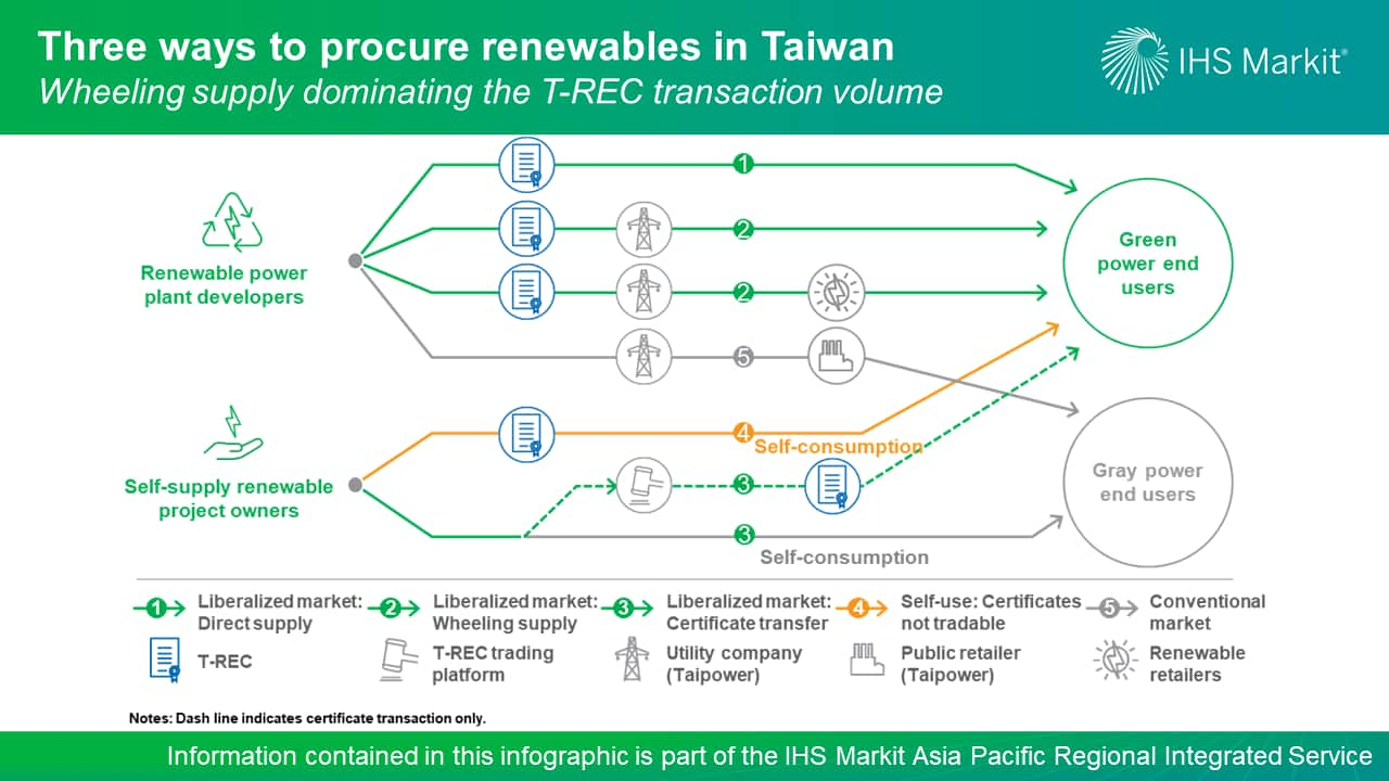 Three Ways to procure renewables in Taiwan - Wheeling supply dominating the T-REC transaction volume