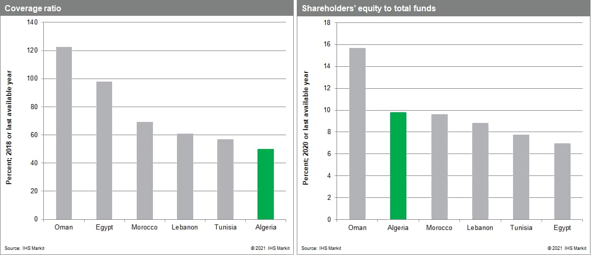Algeria banking risk rating shareholder equity to total funds