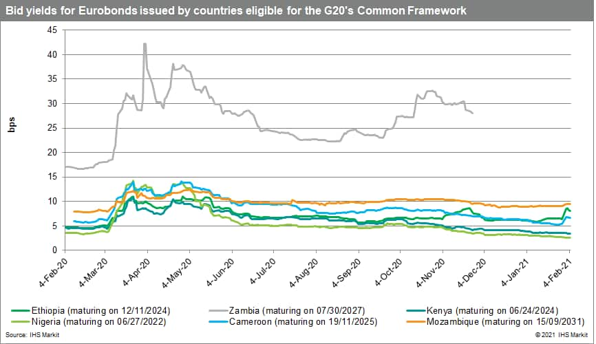 Comparison of bid yields for Eurobonds issued by countries eligible for the G20's Common Framework