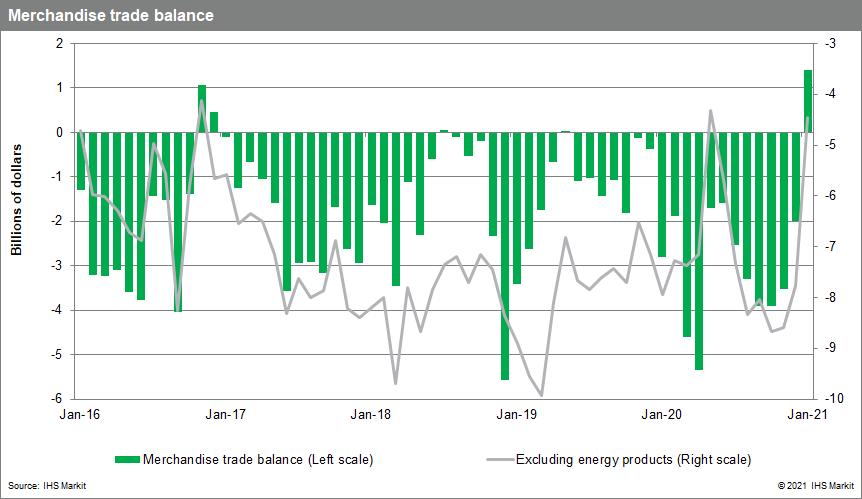canadian trade data PMI