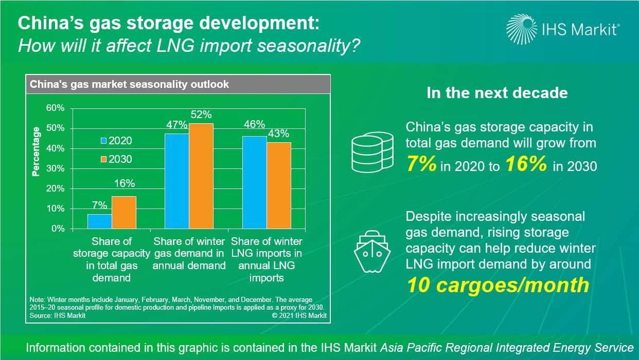 China's gas storage development - how will it affect LNG import seasonality