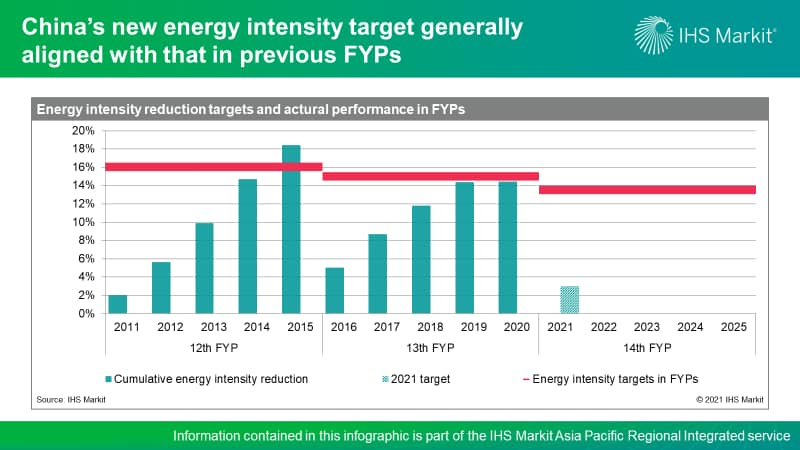 China's new energy intensity target generally aligned with that in previous FYPs