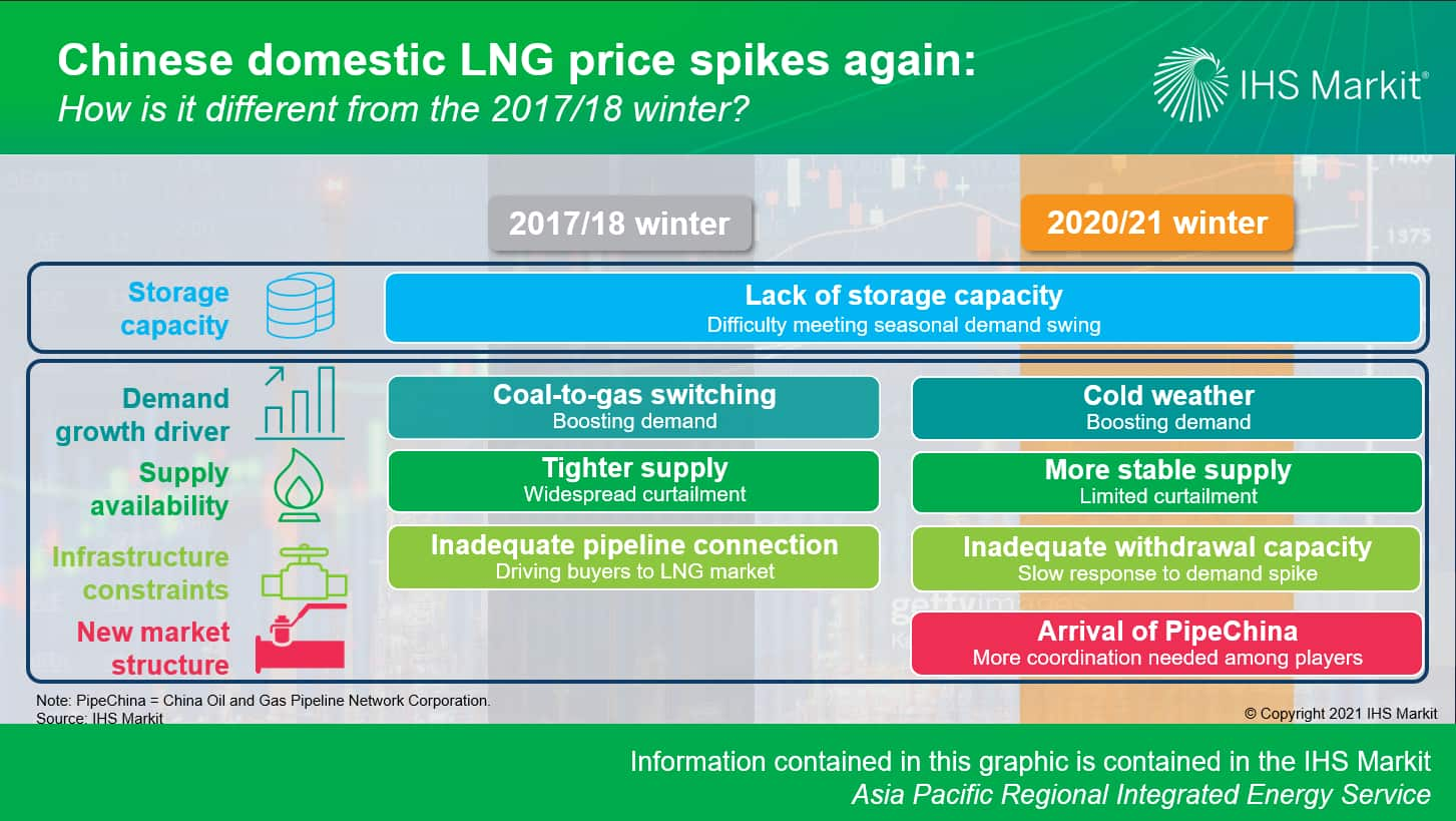 Chinese domestic LNG price spikes again: How is it different from the 2017-18 winter