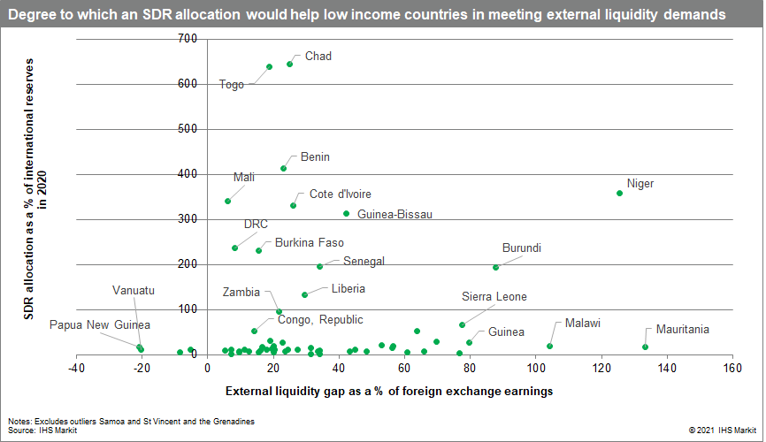 Degree to which an SDR allocation would help low income countries in meeting external liquidity demands