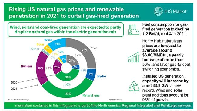 Rising US natural gas prices and renewables in 2021 to curtail gas-fired generation