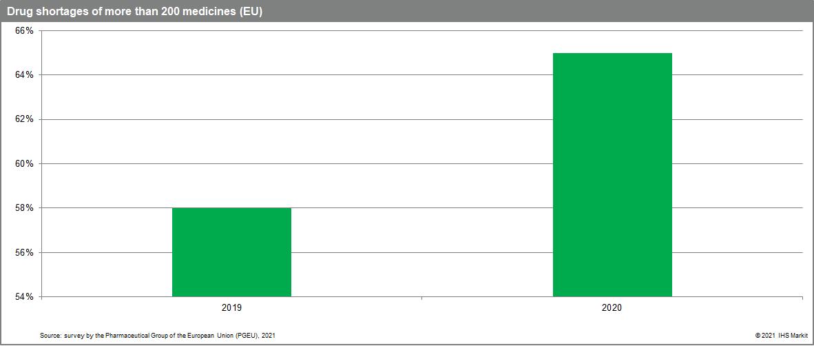 Drug shortages of more than 200 medicines (EU)