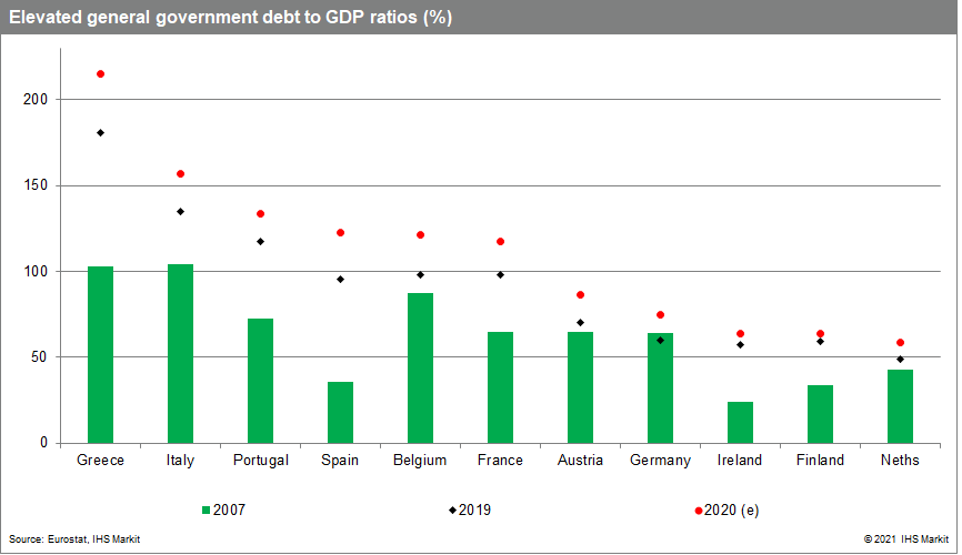 Elevated general government debt to GDP ratios (%)