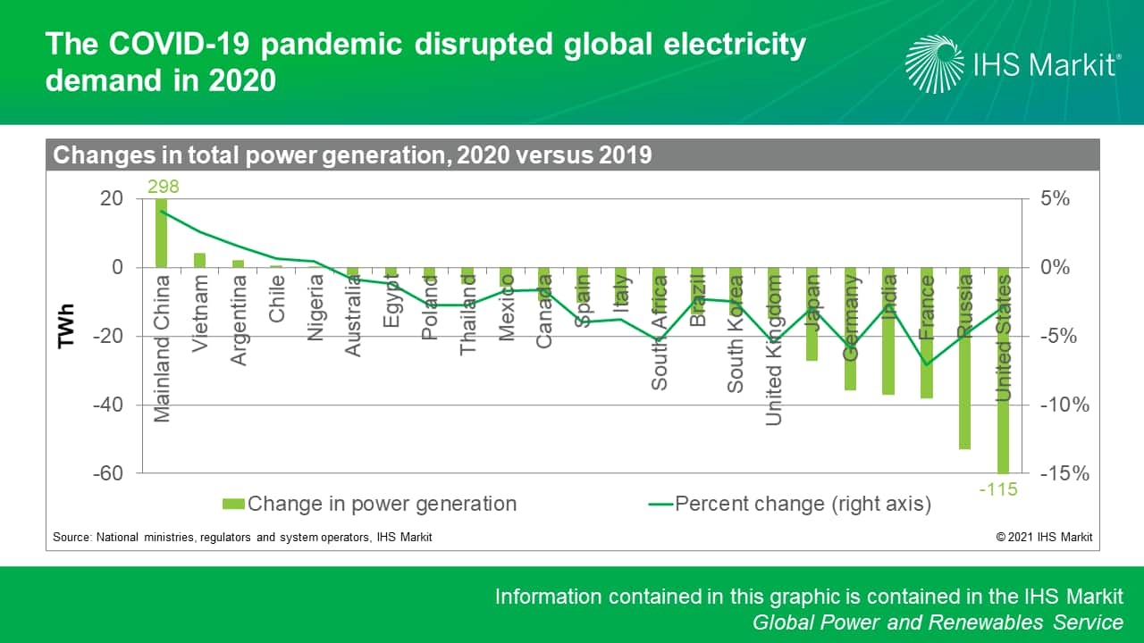 The COVID-19 pandemic disrupted global electricity demand in 2020