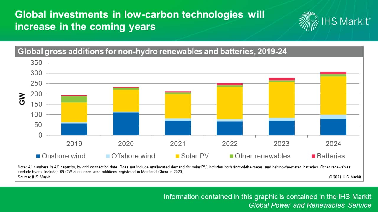 Global investments in low-carbon technologies will increase in the coming years