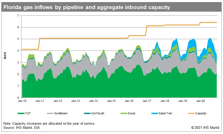 Florida gas inflows by pipeline and aggregate inbound capacity
