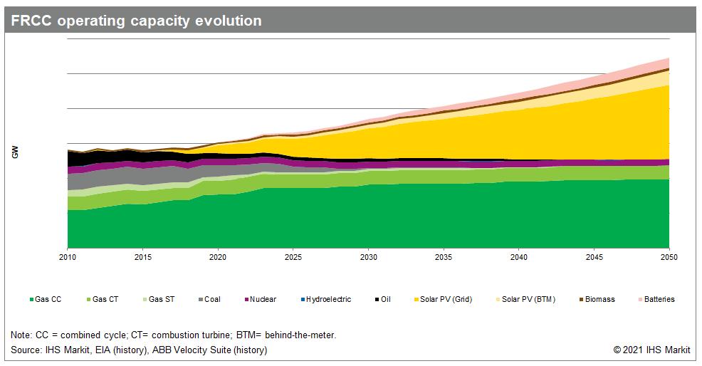 FRCC operating capacity evolution
