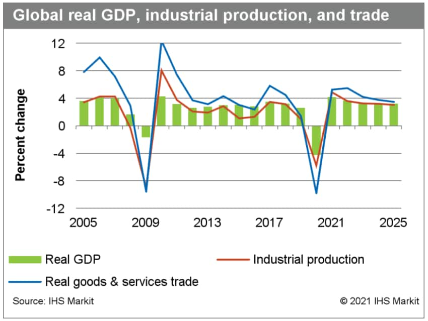 GDP real GDP Global economy 2021