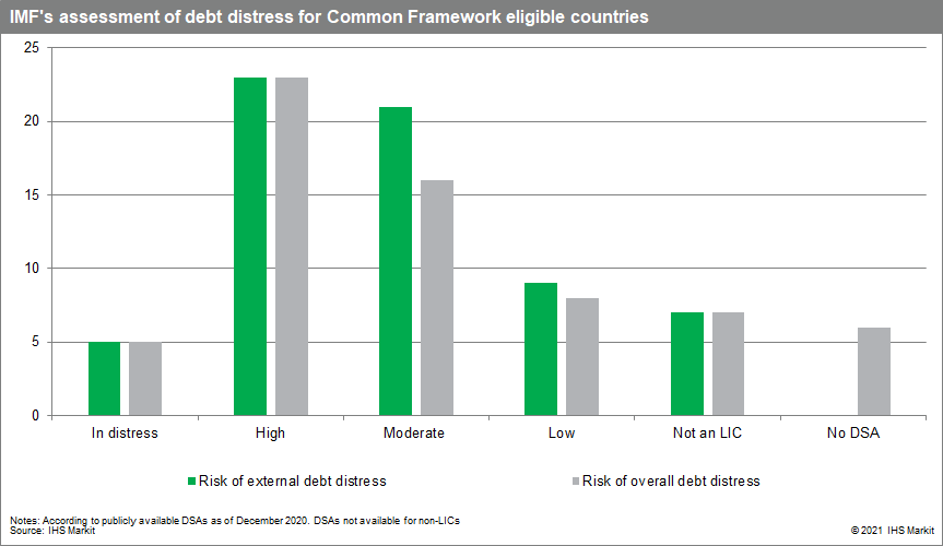 IMF's assessment of debt distress for Common Framework eligible countries