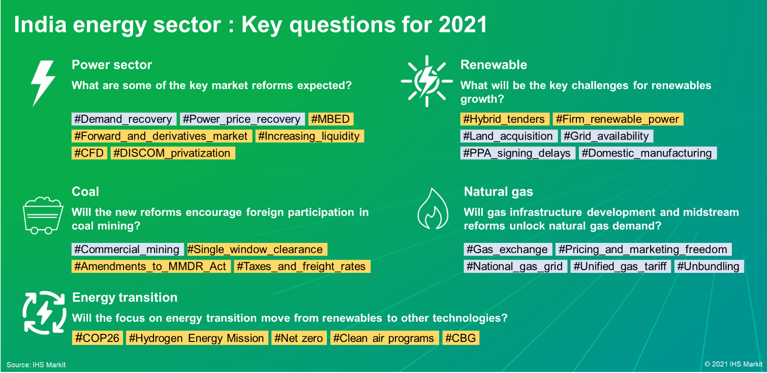 India energy sector - Key questions for 2021