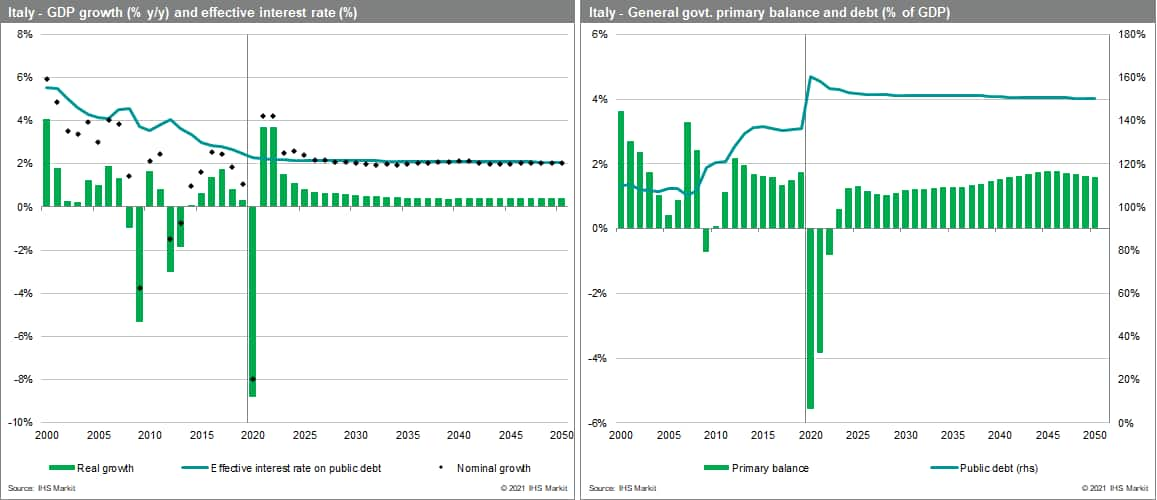 Italy - GDP growth (% y/y) and effective interest rate (%) and debt and primary balance