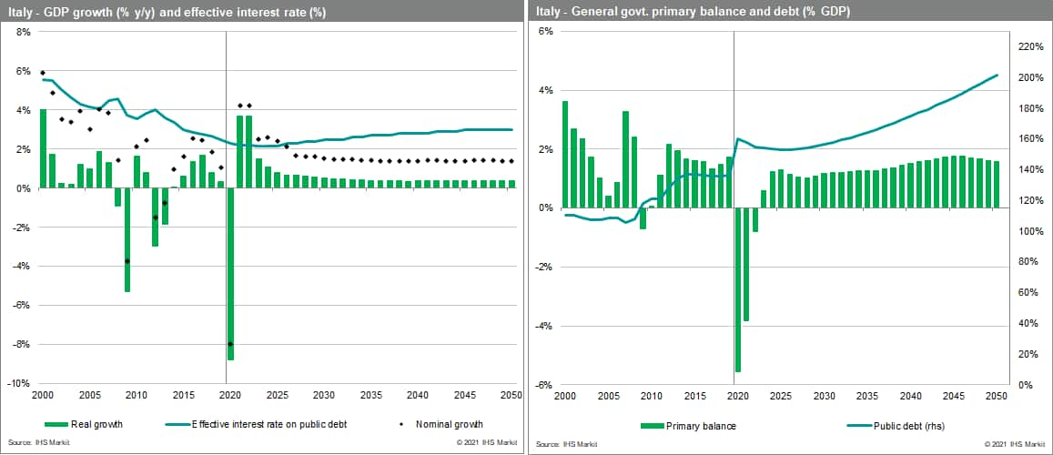 Italy debt and GDP growth foecast through 2050