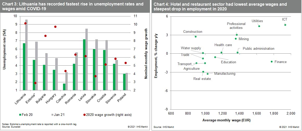 Lithuania has recorded fastest rise in unemployment rates and wages amid COVID-19. Hotel and restaurant sector had lowest average wages and steepest drop in employment in 2020