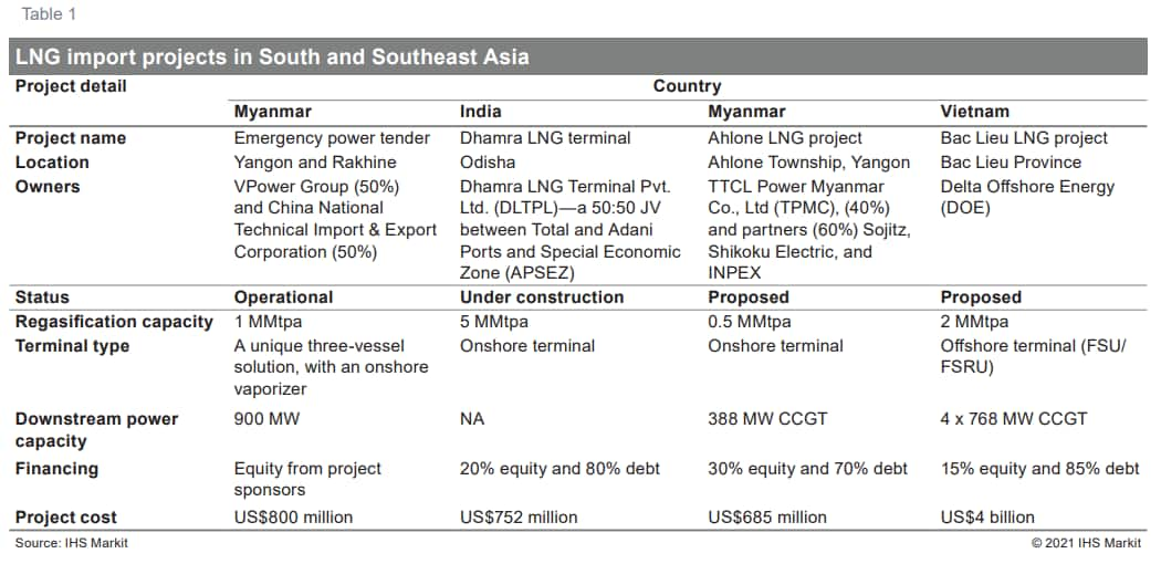LNG import projects in South and Southeast Asia