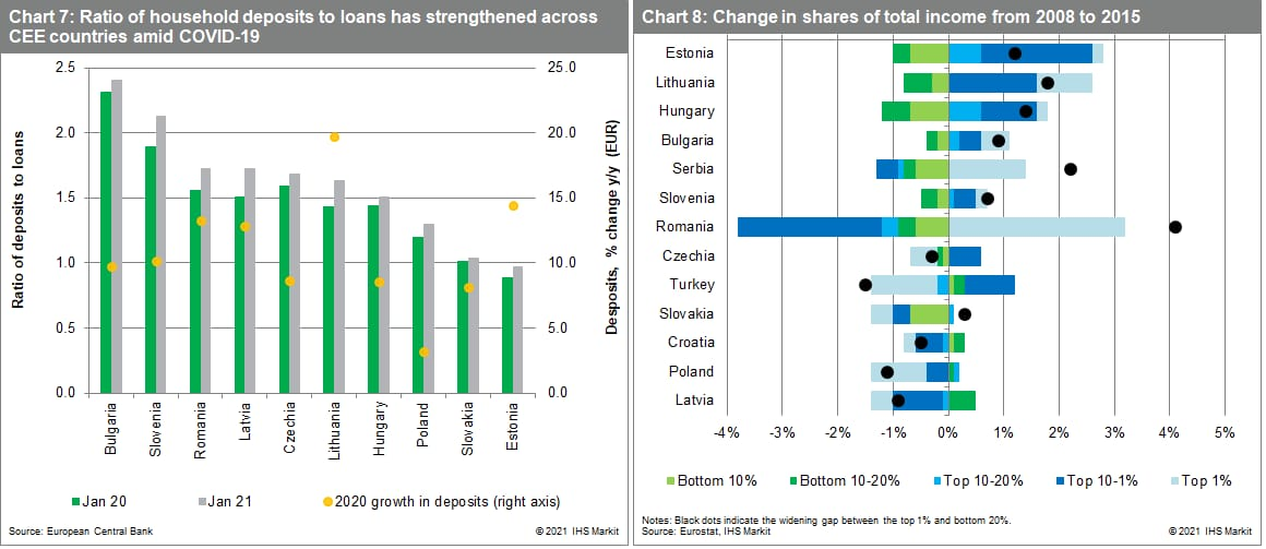 Ratio of household deposits to loans has strengthened across CEE countries amid COVID-19. Change in shares of total income from 2008 to 2015